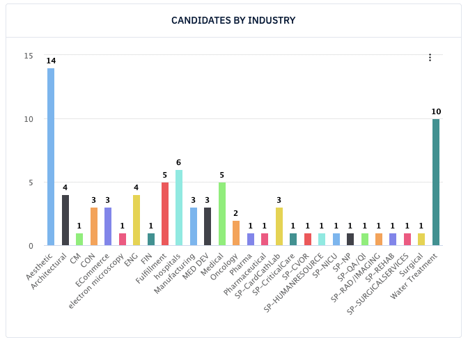 Candidates by Industry chart from Spotlight Data Open Searches Dashboard