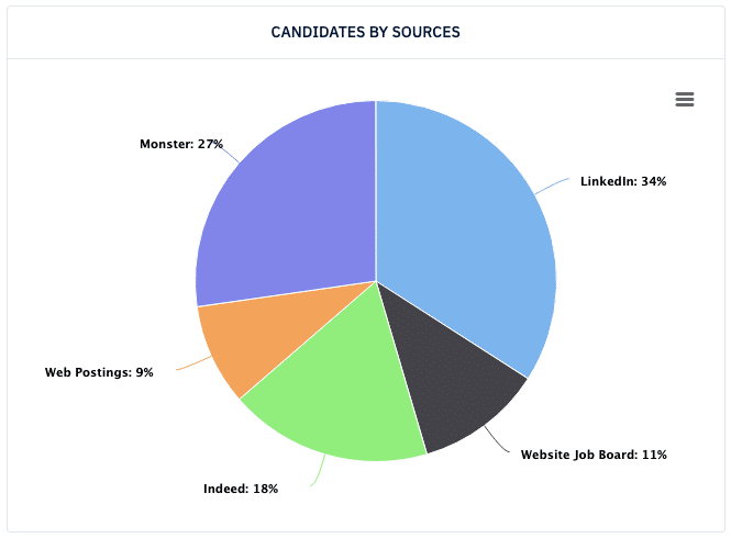 Candidates by Sources