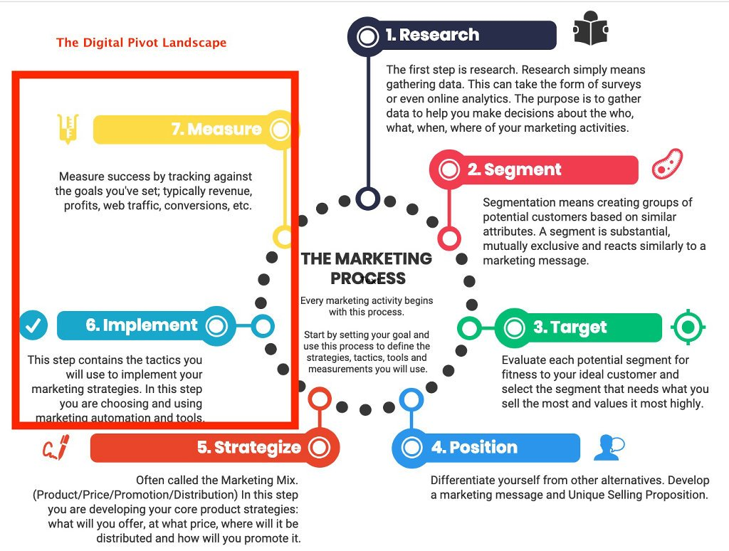 Marketing Process and where Online Marketing Fits
